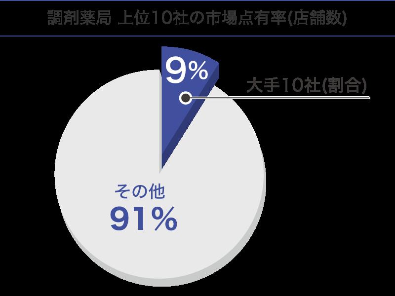 調剤薬局上位10社の市場占有率(店舗数)
